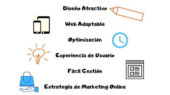 Empresa diseño web Asturias